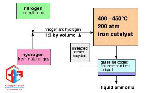 مراحل تولید آمونیاک به روش هابر