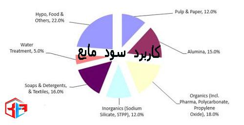 کاربرد سود مایع