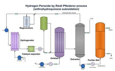 شناسایی هیدروژن پر اکسید